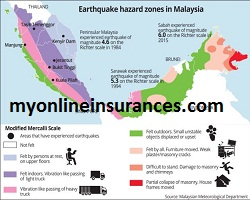 Earthquake and Volcanic Eruption property coverage